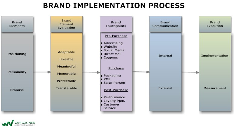 Brand-Implementation-Process2